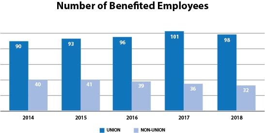Number of Benefited Employees 2.jpg