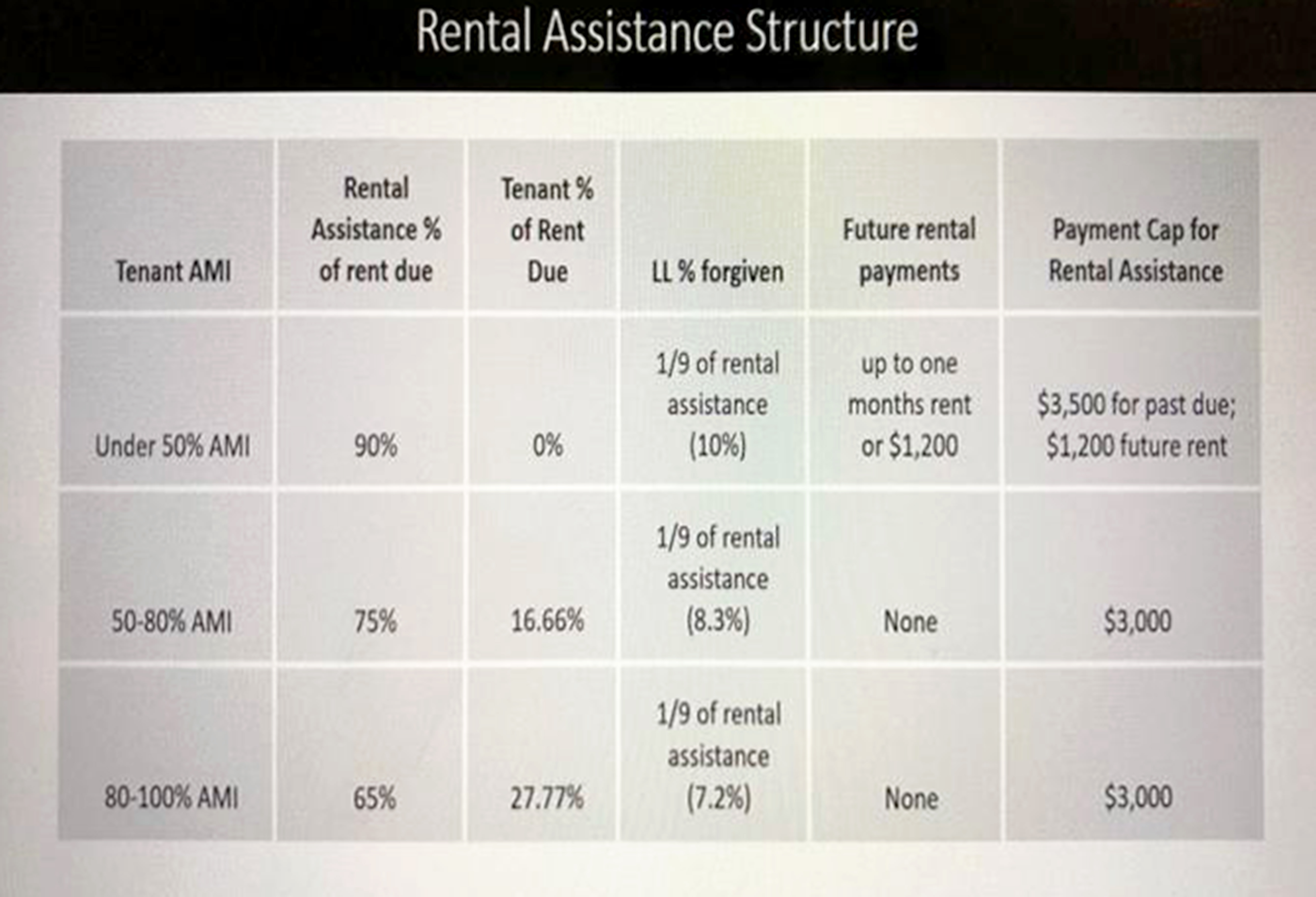 Rental Assistance Structure